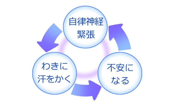 わきが悪循環の解説イラスト