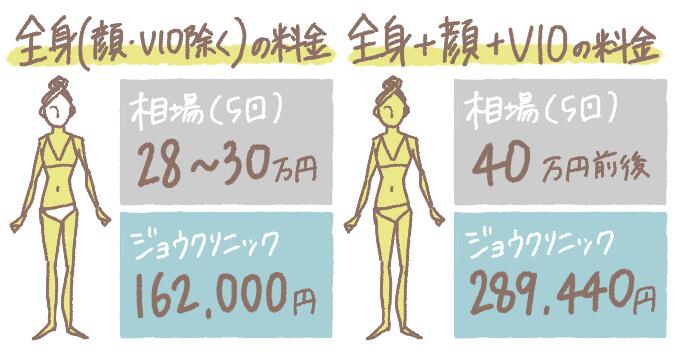 ジョウクリニック京都院の全身脱毛料金を相場と比較