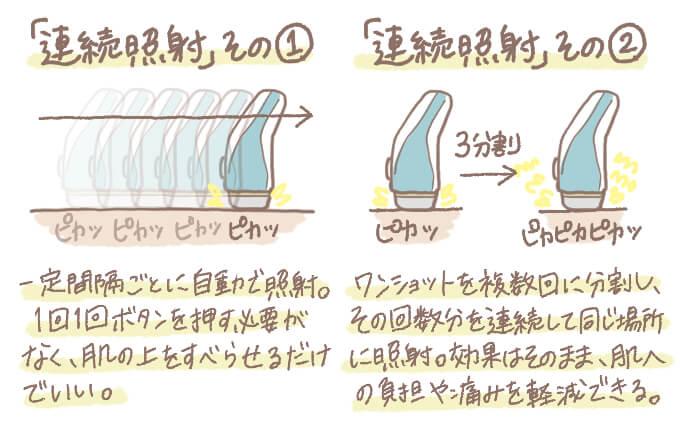 家庭用脱毛器の連続照射機能の種類