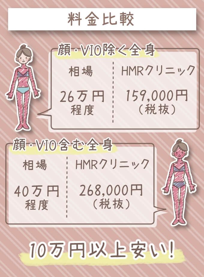 HMRクリニックの全身脱毛料金を相場と比較