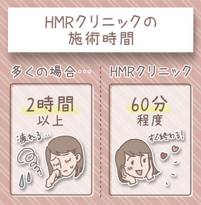 HMRクリニックで全身脱毛をする場合の施術時間